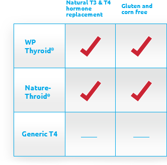 Compare Thyroid Medication