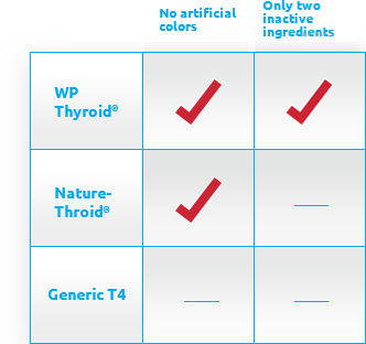 Compare Thyroid Supplements